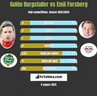 Guido Burgstaller vs Emil Forsberg h2h player stats