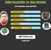 Guido Burgstaller vs Jhon Cordoba h2h player stats