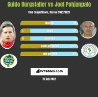 Guido Burgstaller vs Joel Pohjanpalo h2h player stats