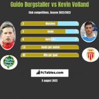 Guido Burgstaller vs Kevin Volland h2h player stats