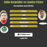 Guido Burgstaller vs Leandro Putaro h2h player stats