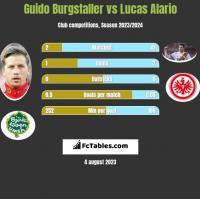 Guido Burgstaller vs Lucas Alario h2h player stats