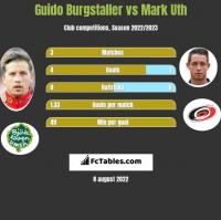Guido Burgstaller vs Mark Uth h2h player stats