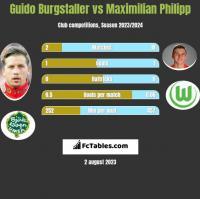 Guido Burgstaller vs Maximilian Philipp h2h player stats