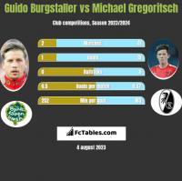 Guido Burgstaller vs Michael Gregoritsch h2h player stats