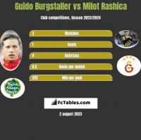 Guido Burgstaller vs Milot Rashica h2h player stats