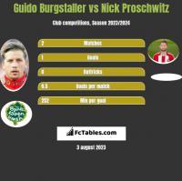 Guido Burgstaller vs Nick Proschwitz h2h player stats