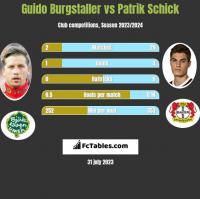 Guido Burgstaller vs Patrik Schick h2h player stats