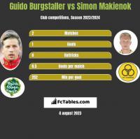 Guido Burgstaller vs Simon Makienok h2h player stats