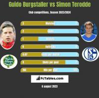 Guido Burgstaller vs Simon Terodde h2h player stats