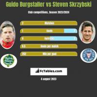 Guido Burgstaller vs Steven Skrzybski h2h player stats