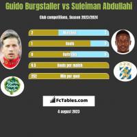 Guido Burgstaller vs Suleiman Abdullahi h2h player stats
