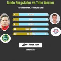 Guido Burgstaller vs Timo Werner h2h player stats