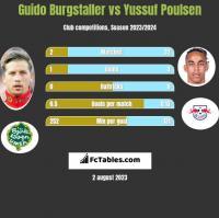 Guido Burgstaller vs Yussuf Poulsen h2h player stats