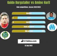 Guido Burgstaller vs Amine Harit h2h player stats