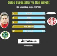 Guido Burgstaller vs Haji Wright h2h player stats