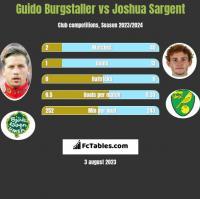 Guido Burgstaller vs Joshua Sargent h2h player stats