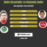 Guido Burgstaller vs Benjamin Goller h2h player stats