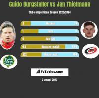 Guido Burgstaller vs Jan Thielmann h2h player stats