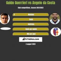 Guido Guerrieri vs Angelo da Costa h2h player stats