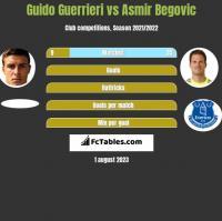Guido Guerrieri vs Asmir Begović h2h player stats