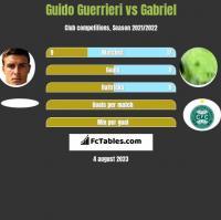 Guido Guerrieri vs Gabriel h2h player stats