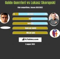 Guido Guerrieri vs Lukasz Skorupski h2h player stats