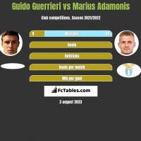 Guido Guerrieri vs Marius Adamonis h2h player stats