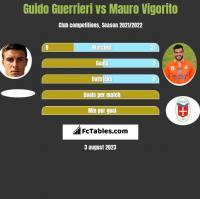 Guido Guerrieri vs Mauro Vigorito h2h player stats