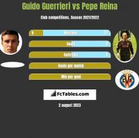 Guido Guerrieri vs Pepe Reina h2h player stats