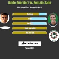 Guido Guerrieri vs Romain Salin h2h player stats