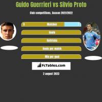 Guido Guerrieri vs Silvio Proto h2h player stats