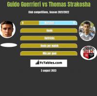 Guido Guerrieri vs Thomas Strakosha h2h player stats