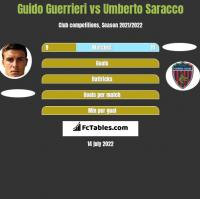 Guido Guerrieri vs Umberto Saracco h2h player stats