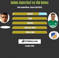 Guido Guerrieri vs Vid Belec h2h player stats