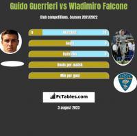 Guido Guerrieri vs Wladimiro Falcone h2h player stats