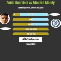 Guido Guerrieri vs Edouard Mendy h2h player stats