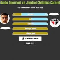 Guido Guerrieri vs Jandrei Chitolina Carniel h2h player stats