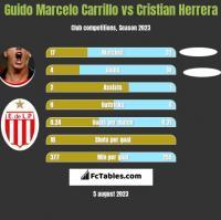 Guido Marcelo Carrillo vs Cristian Herrera h2h player stats