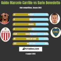 Guido Marcelo Carrillo vs Dario Benedetto h2h player stats