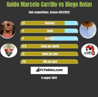 Guido Marcelo Carrillo vs Diego Rolan h2h player stats