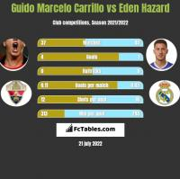 Guido Marcelo Carrillo vs Eden Hazard h2h player stats