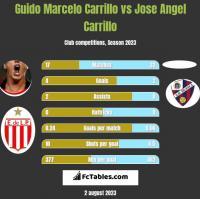 Guido Marcelo Carrillo vs Jose Angel Carrillo h2h player stats