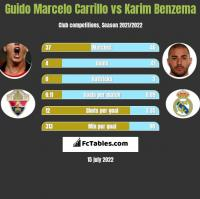 Guido Marcelo Carrillo vs Karim Benzema h2h player stats