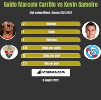 Guido Marcelo Carrillo vs Kevin Gameiro h2h player stats