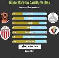 Guido Marcelo Carrillo vs Kike h2h player stats