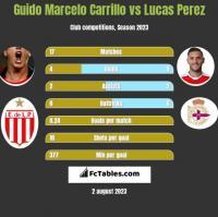 Guido Marcelo Carrillo vs Lucas Perez h2h player stats