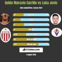 Guido Marcelo Carrillo vs Luka Jovic h2h player stats