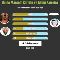 Guido Marcelo Carrillo vs Manu Barreiro h2h player stats