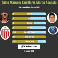 Guido Marcelo Carrillo vs Marco Asensio h2h player stats